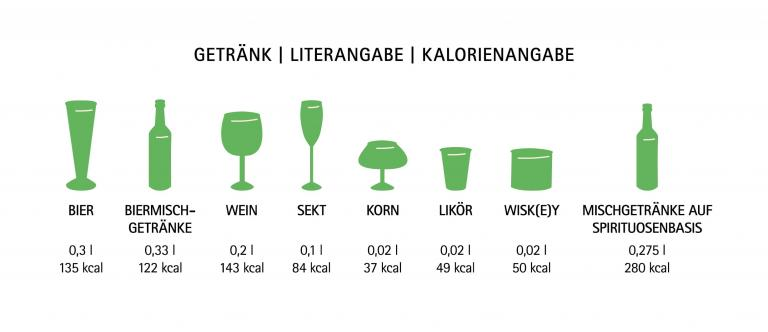 Alkohol Grenzwerte
